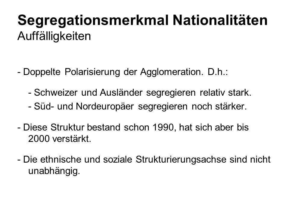 Segregationsmerkmal Nationalitäten Auffälligkeiten - Doppelte Polarisierung der Agglomeration. D.h.: - Schweizer und Ausländer segregieren relativ sta