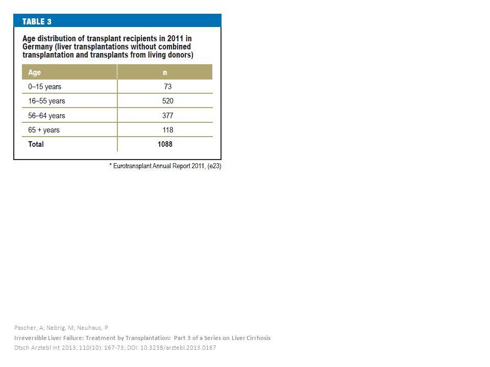Pascher, A; Nebrig, M; Neuhaus, P Irreversible Liver Failure: Treatment by Transplantation: Part 3 of a Series on Liver Cirrhosis Dtsch Arztebl Int 2013; 110(10): 167-73; DOI: 10.3238/arztebl.2013.0167