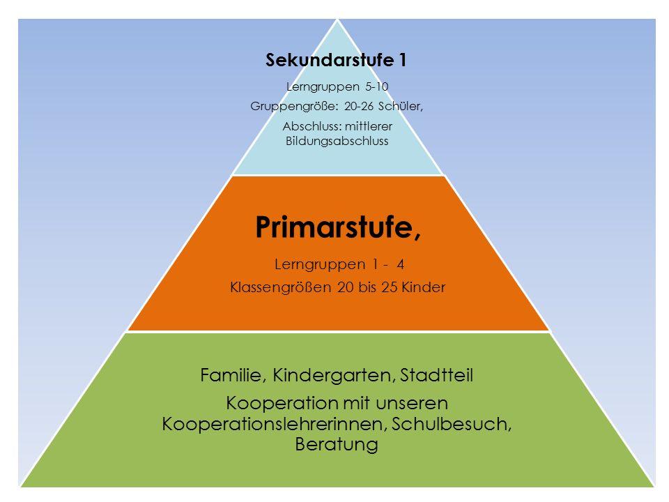 Die Primarstufe ist ein Lernort für alle Kinder.