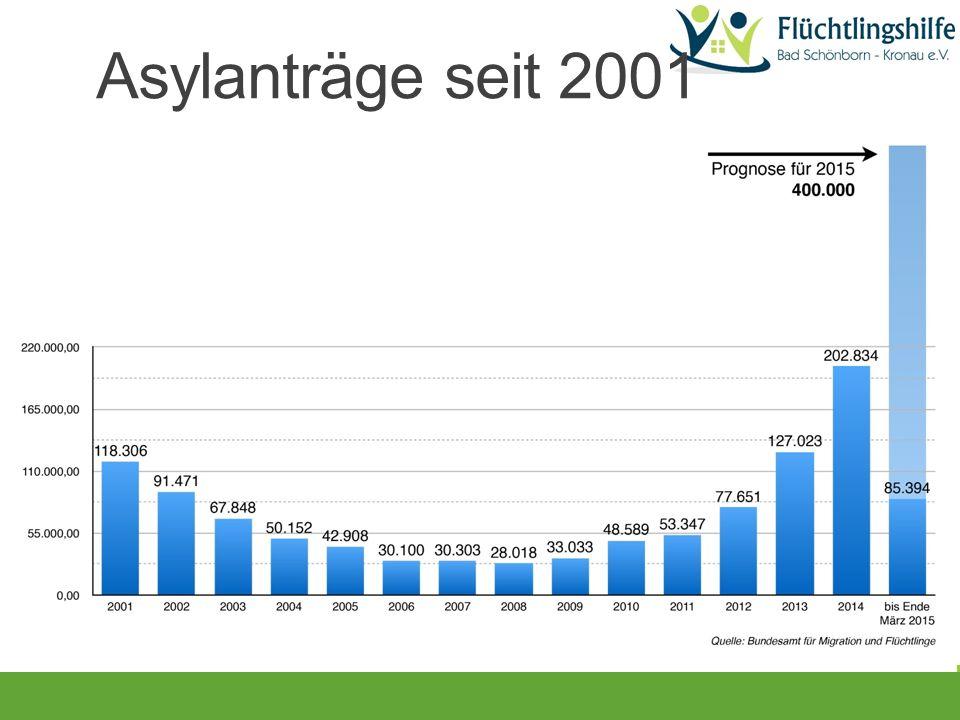 Asylanträge seit 2001