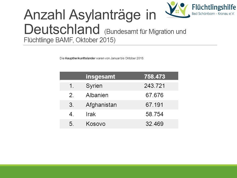 Anzahl Asylanträge in Deutschland (Bundesamt für Migration und Flüchtlinge BAMF, Oktober 2015) insgesamt758.473 1.Syrien243.721 2.Albanien67.676 3.Afghanistan67.191 4.Irak58.754 5.Kosovo32.469 Die Hauptherkunftsl ä nder waren von Januar bis Oktober 2015:
