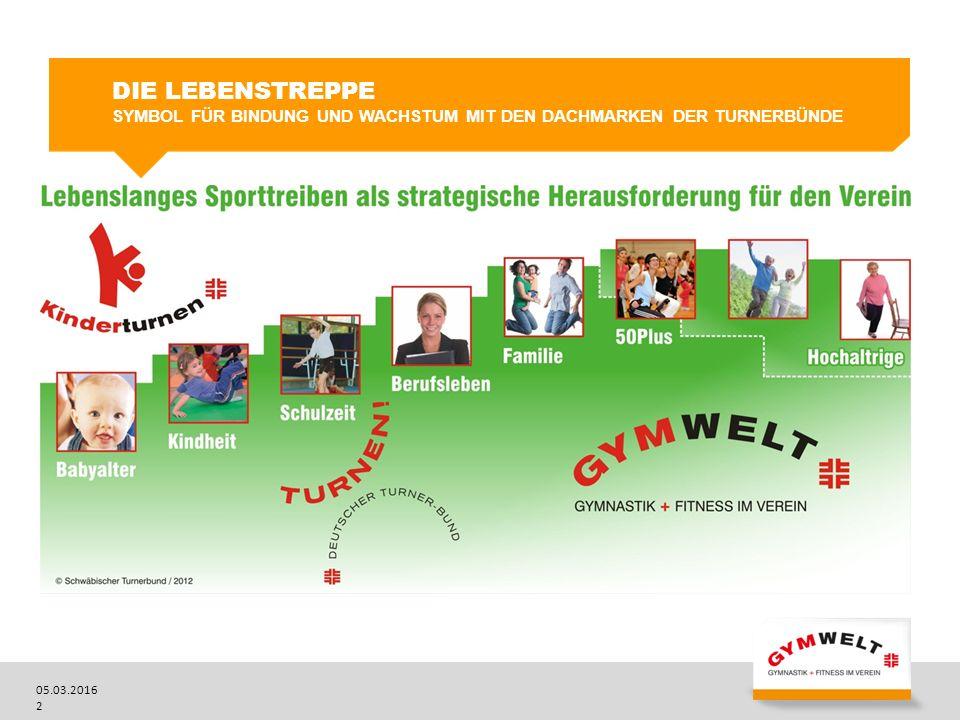 05.03.2016 3  GYMWELT ist ein von den Turnerbünden entwickeltes Markenzeichen für moderne und qualitativ hochwertige Angebote im Freizeit-, Fitness- und Gesundheitssport der teilnehmenden Vereine.