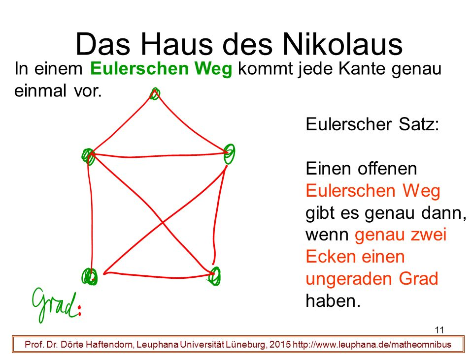 11 Das Haus des Nikolaus Prof. Dr. Dörte Haftendorn, Leuphana Universität Lüneburg, 2015 http://www.leuphana.de/matheomnibus Eulerscher Satz: Einen of