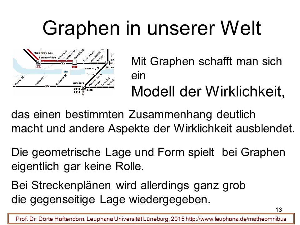 13 Graphen in unserer Welt Prof. Dr. Dörte Haftendorn, Leuphana Universität Lüneburg, 2015 http://www.leuphana.de/matheomnibus Mit Graphen schafft man