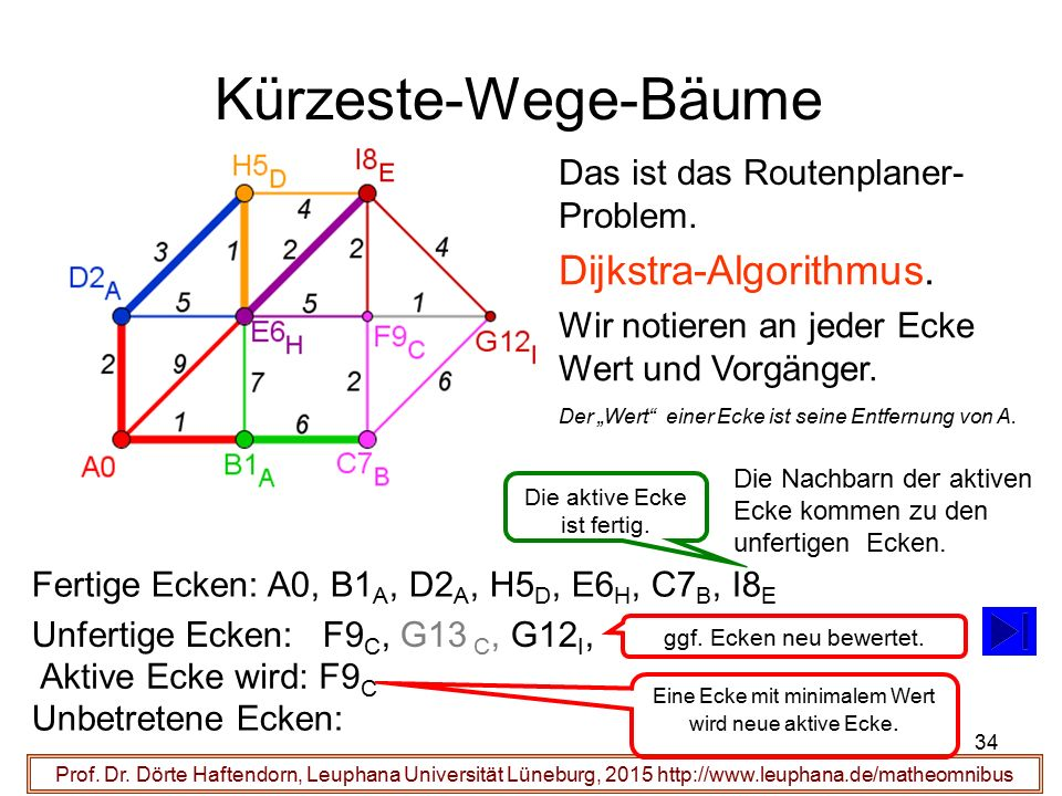 Unfertige Ecken: F9 C, G13 C, G12 I, 34 Kürzeste-Wege-Bäume Prof. Dr. Dörte Haftendorn, Leuphana Universität Lüneburg, 2015 http://www.leuphana.de/mat