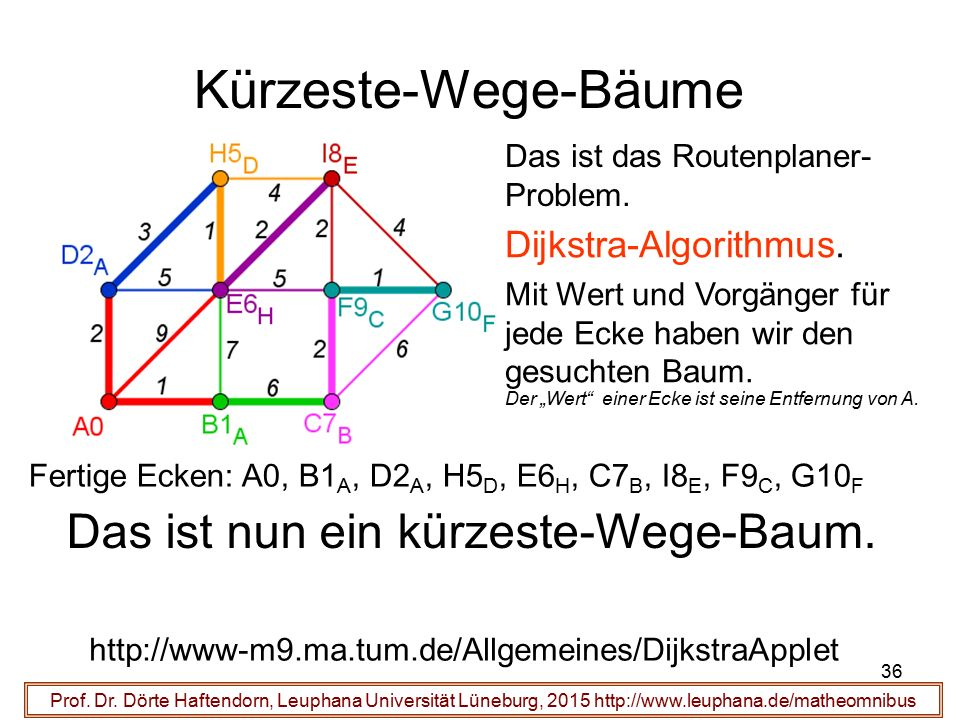 36 Kürzeste-Wege-Bäume Prof. Dr. Dörte Haftendorn, Leuphana Universität Lüneburg, 2015 http://www.leuphana.de/matheomnibus Das ist das Routenplaner- P