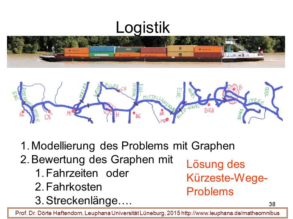 38 Logistik Prof. Dr. Dörte Haftendorn, Leuphana Universität Lüneburg, 2015 http://www.leuphana.de/matheomnibus 1.Modellierung des Problems mit Graphe