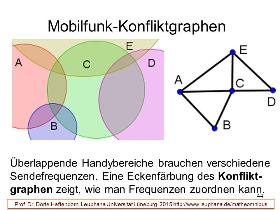 44 Mobilfunk-Konfliktgraphen Prof. Dr. Dörte Haftendorn, Leuphana Universität Lüneburg, 2015 http://www.leuphana.de/matheomnibus Überlappende Handyber
