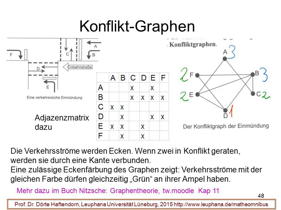 48 Konflikt-Graphen Prof. Dr. Dörte Haftendorn, Leuphana Universität Lüneburg, 2015 http://www.leuphana.de/matheomnibus Die Verkehrsströme werden Ecke