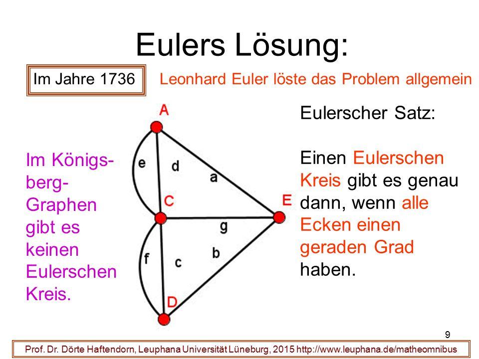 9 Eulers Lösung: Prof. Dr. Dörte Haftendorn, Leuphana Universität Lüneburg, 2015 http://www.leuphana.de/matheomnibus Im Jahre 1736 Leonhard Euler löst