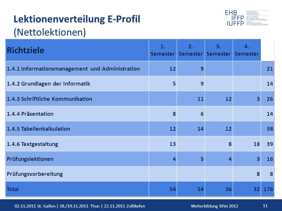 02.11.2011 St. Gallen | 18./19.11.2011 Thun | 22.11.2011 ZollikofenWeiterbildung BiVo 2012 11 Lektionenverteilung E-Profil (Nettolektionen)