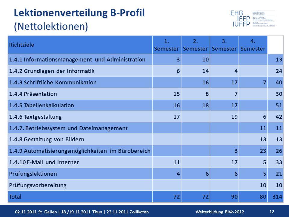 02.11.2011 St. Gallen | 18./19.11.2011 Thun | 22.11.2011 ZollikofenWeiterbildung BiVo 2012 12 Lektionenverteilung B-Profil (Nettolektionen)