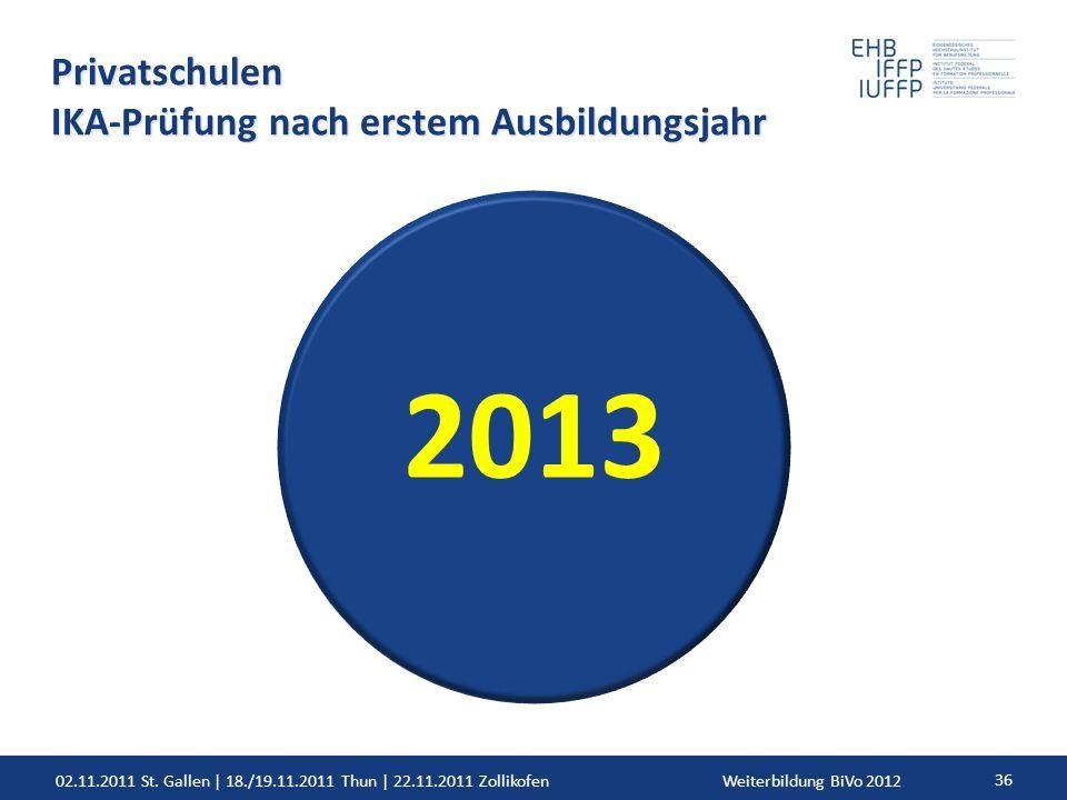 02.11.2011 St. Gallen | 18./19.11.2011 Thun | 22.11.2011 ZollikofenWeiterbildung BiVo 2012 36 Privatschulen IKA-Prüfung nach erstem Ausbildungsjahr 20