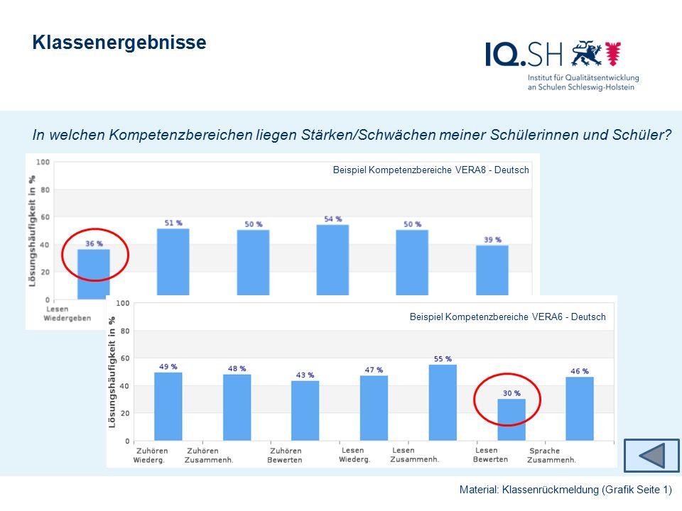 Klassenergebnis im Landesschnitt (Ergänzende Informationen I) Material: Schulrückmeldung (Grafiken Seite 1) Entwicklung der mittleren Lösungshäufigkeit im Fach - soweit teilgenommen.