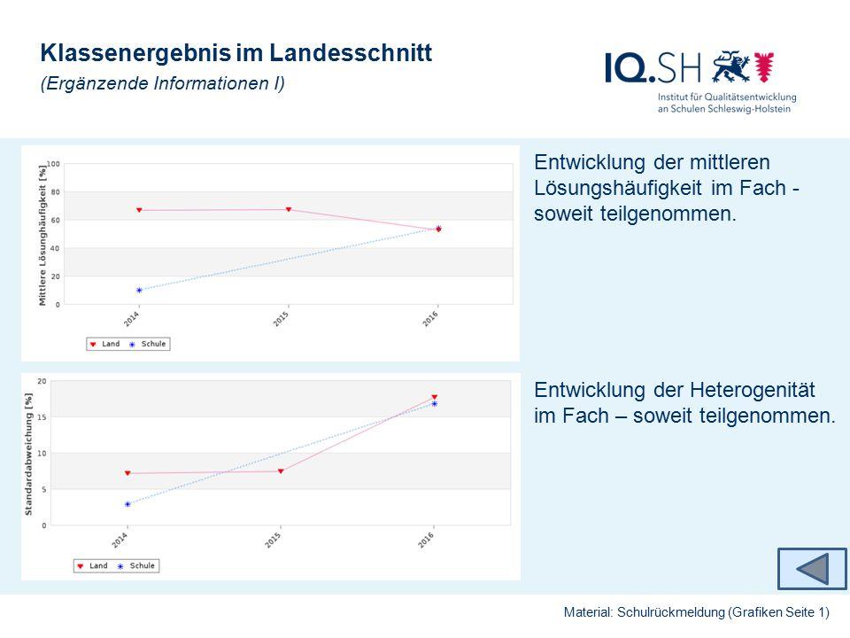 Ergebnisse im Landesvergleich (Ergänzende Informationen II) Material: Schulrückmeldung (Grafiken Seite 1/2) Der Vergleich der Lösungshäufigkeit der Testgruppen im Fach im Vergleich zum Land.