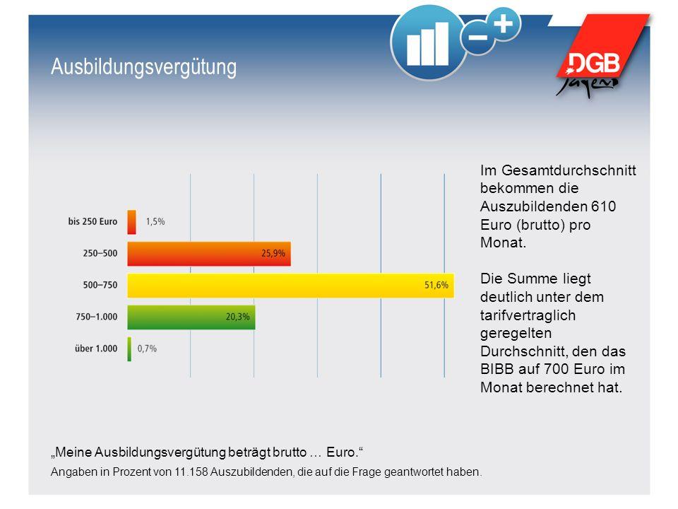 """Ausbildungsvergütung """"Meine Ausbildungsvergütung beträgt brutto … Euro. Angaben in Prozent von 11.158 Auszubildenden, die auf die Frage geantwortet haben."""
