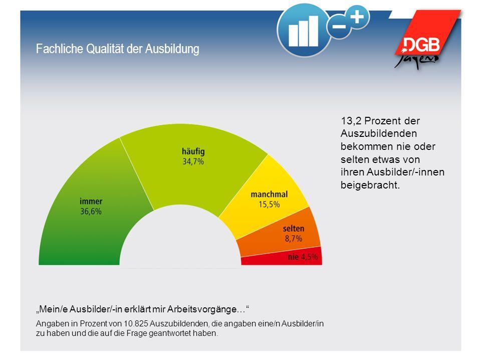 """Fachliche Qualität der Ausbildung """"Mein/e Ausbilder/-in erklärt mir Arbeitsvorgänge… Angaben in Prozent von 10.825 Auszubildenden, die angaben eine/n Ausbilder/in zu haben und die auf die Frage geantwortet haben."""