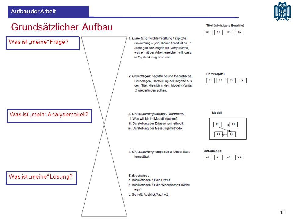 """Grundsätzlicher Aufbau Was ist """"meine"""" Frage? Was ist """"mein"""" Analysemodell? Was ist """"meine"""" Lösung? 15 Aufbau der Arbeit"""
