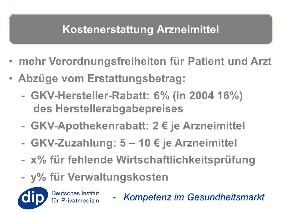 - Kompetenz im Gesundheitsmarkt mehr Verordnungsfreiheiten für Patient und Arzt Abzüge vom Erstattungsbetrag: - GKV-Hersteller-Rabatt: 6% (in 2004 16%