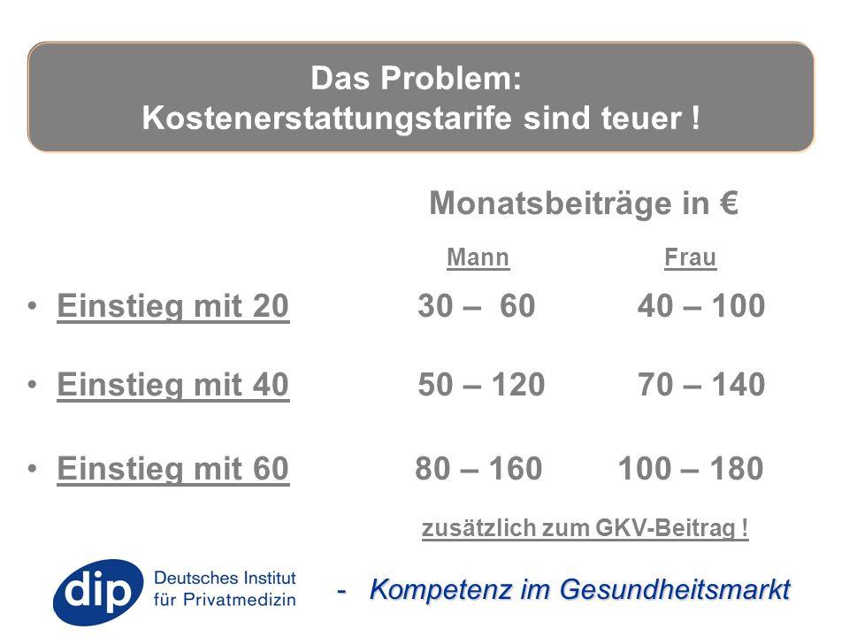 - Kompetenz im Gesundheitsmarkt Monatsbeiträge in € Mann Frau Einstieg mit 20 30 – 60 40 – 100 Einstieg mit 40 50 – 120 70 – 140 Einstieg mit 60 80 –