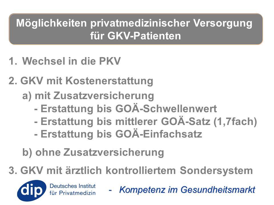 - Kompetenz im Gesundheitsmarkt 1.Wechsel in die PKV 2. GKV mit Kostenerstattung a) mit Zusatzversicherung - Erstattung bis GOÄ-Schwellenwert - Erstat