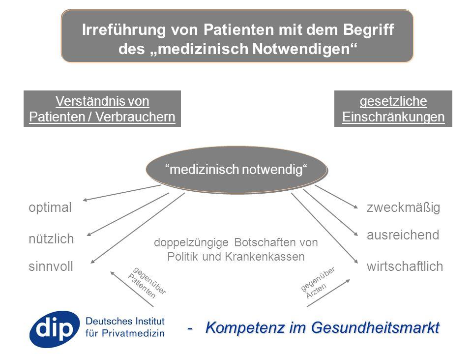 """- Kompetenz im Gesundheitsmarkt Irreführung von Patienten mit dem Begriff des """"medizinisch Notwendigen"""" Verständnis von Patienten / Verbrauchern geset"""