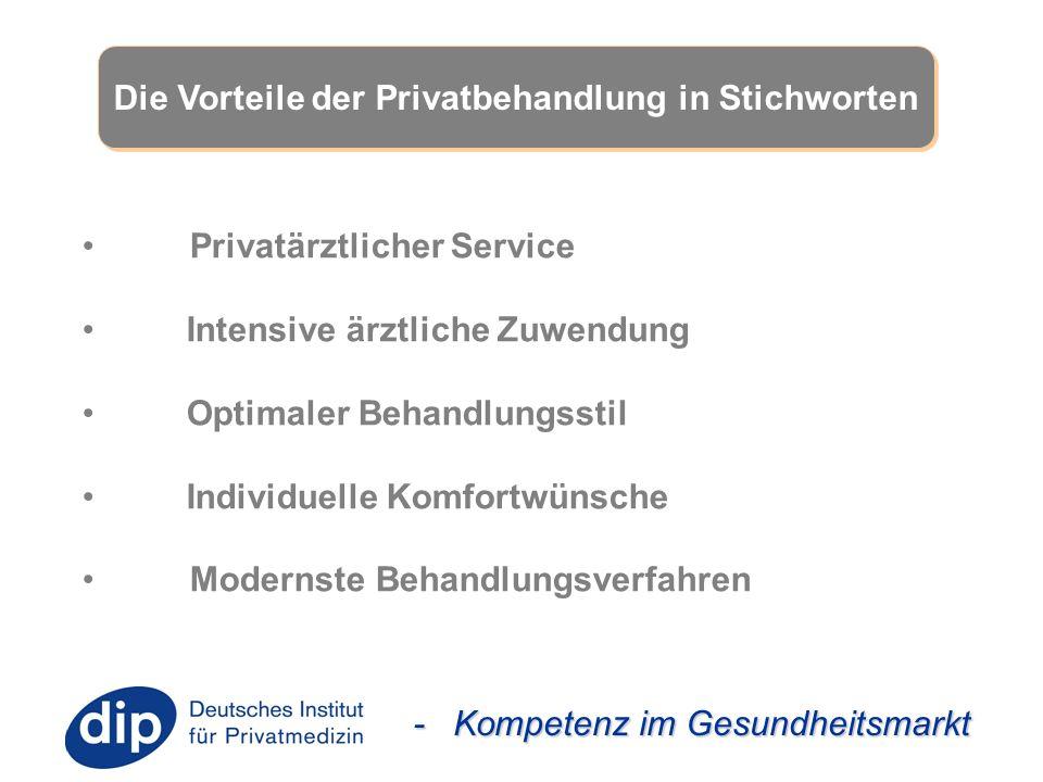 - Kompetenz im Gesundheitsmarkt Die Vorteile der Privatbehandlung in Stichworten Privatärztlicher Service Intensive ärztliche Zuwendung Optimaler Beha