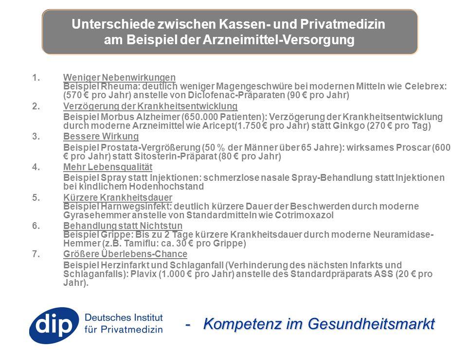 - Kompetenz im Gesundheitsmarkt 1.Weniger Nebenwirkungen Beispiel Rheuma: deutlich weniger Magengeschwüre bei modernen Mitteln wie Celebrex: (570 € pr
