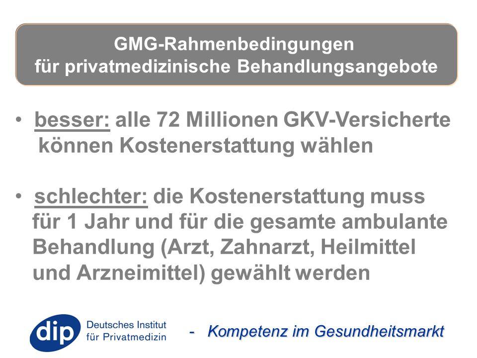 - Kompetenz im Gesundheitsmarkt besser: alle 72 Millionen GKV-Versicherte können Kostenerstattung wählen schlechter: die Kostenerstattung muss für 1 J