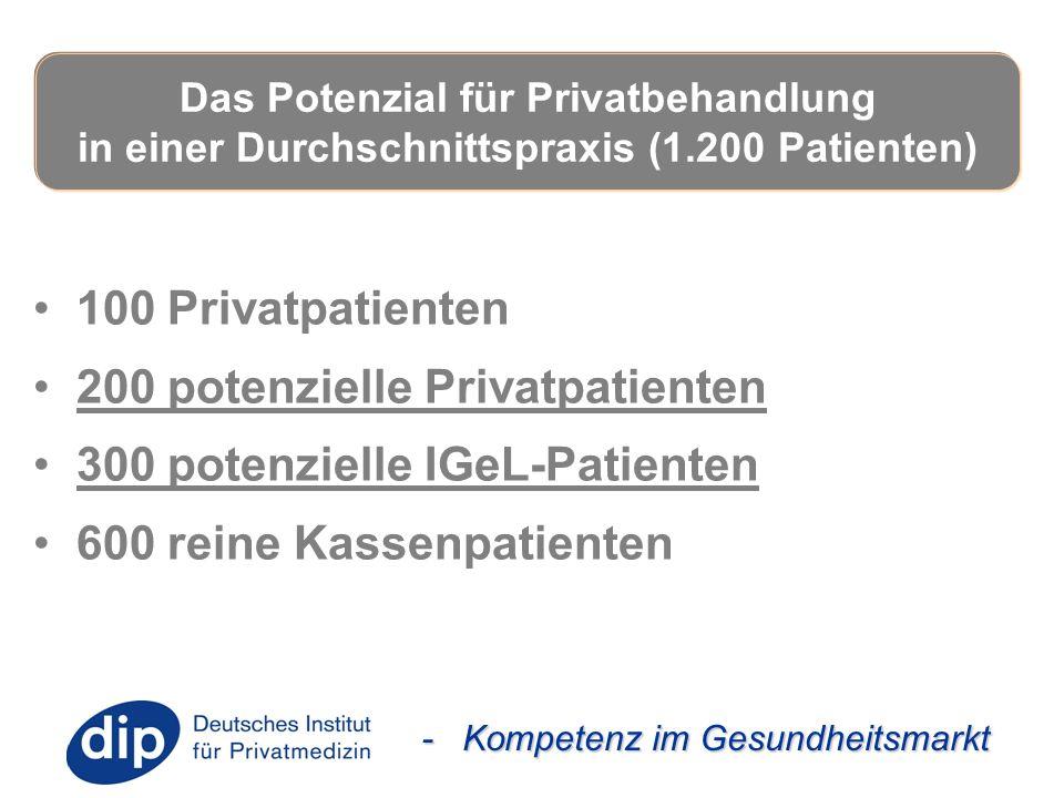 - Kompetenz im Gesundheitsmarkt 100 Privatpatienten 200 potenzielle Privatpatienten 300 potenzielle IGeL-Patienten 600 reine Kassenpatienten Das Poten