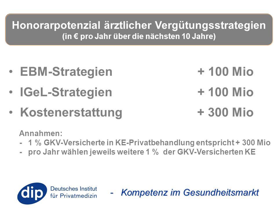 - Kompetenz im Gesundheitsmarkt EBM-Strategien + 100 Mio IGeL-Strategien + 100 Mio Kostenerstattung + 300 Mio Annahmen: - 1 % GKV-Versicherte in KE-Pr