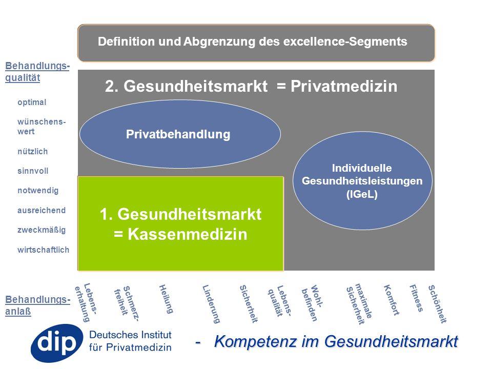 - Kompetenz im Gesundheitsmarkt 1. Gesundheitsmarkt = Kassenmedizin Behandlungs- qualität Lebens- qualität Schmerz- freiheit Heilung Linderung Sicherh