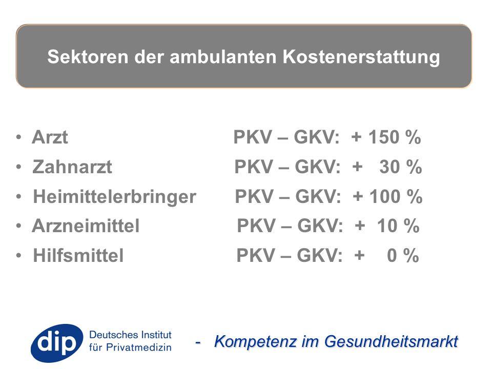 - Kompetenz im Gesundheitsmarkt Arzt PKV – GKV: + 150 % Zahnarzt PKV – GKV: + 30 % Heimittelerbringer PKV – GKV: + 100 % Arzneimittel PKV – GKV: + 10 % Hilfsmittel PKV – GKV: + 0 % Sektoren der ambulanten Kostenerstattung