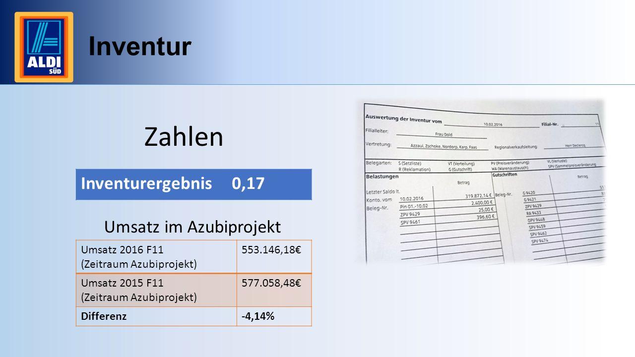 Inventur Zahlen Inventurergebnis0,17 Umsatz im Azubiprojekt Umsatz 2016 F11 (Zeitraum Azubiprojekt) 553.146,18€ Umsatz 2015 F11 (Zeitraum Azubiprojekt