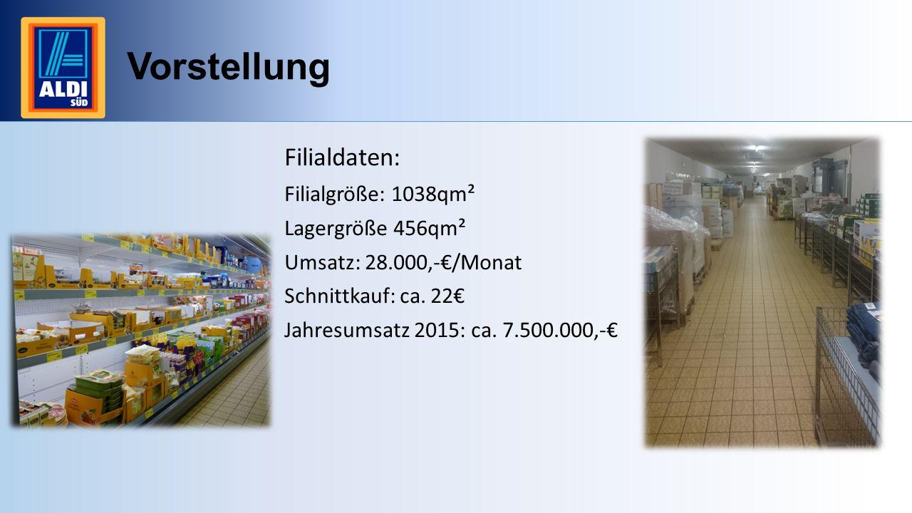 Vorstellung Filialdaten: Filialgröße: 1038qm² Lagergröße 456qm² Umsatz: 28.000,-€/Monat Schnittkauf: ca. 22€ Jahresumsatz 2015: ca. 7.500.000,-€