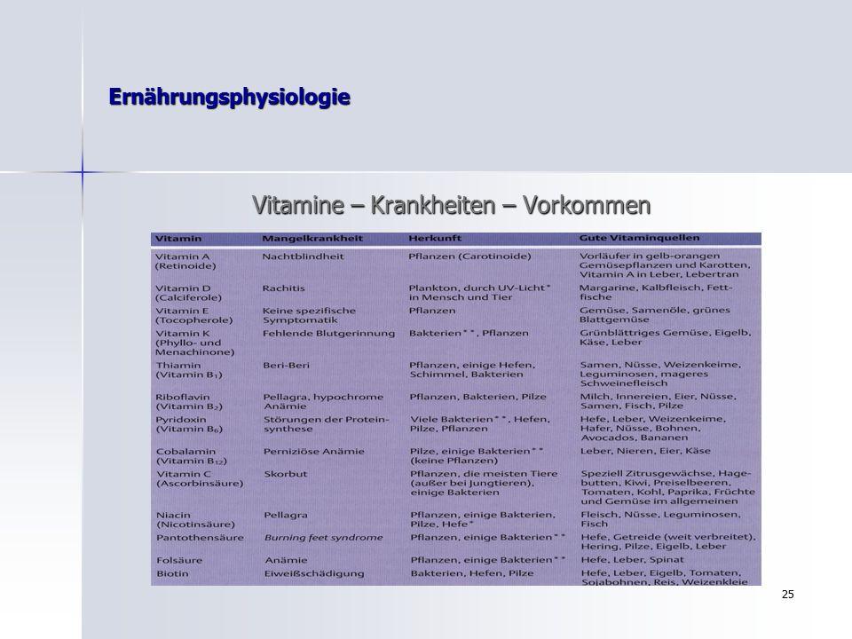 24 Ernährungsphysiologie Vitamine Empfohlene tägliche Zufuhr Vorkommen (Männer) (Männer) Fettlösliche Vitamine A 1,0 Leber, Spinat,Grünkohl,Tomaten,gelbes Gemüse D 5µg Fettfisch,Eigelb,Margarine,Lebertran E 12mg Weizenkeim-,Maiskeim-,Soja- & Sonnenblumenöl K 70-80µg gr.Gemüse,Fleisch.Milch,Eier,Vollkornprodukte.