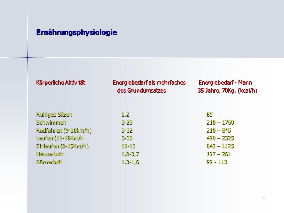 6 Ernährungsphysiologie Körperliche Aktivität Energiebedarf als mehrfaches Energiebedarf - Mann des Grundumsatzes 35 Jahre, 70Kg, (kcal/h) des Grundumsatzes 35 Jahre, 70Kg, (kcal/h) Ruhiges Sitzen1,285 Schwimmen3-25210 – 1760 Radfahren (9-30km/h)3-12210 – 845 Laufen (11-19Km/h6-33420 – 2325 Skilaufen (8-15Km/h)12-16845 – 1125 Hausarbeit1,8-3,7127 – 261 Büroarbeit1,3-1,692 - 113