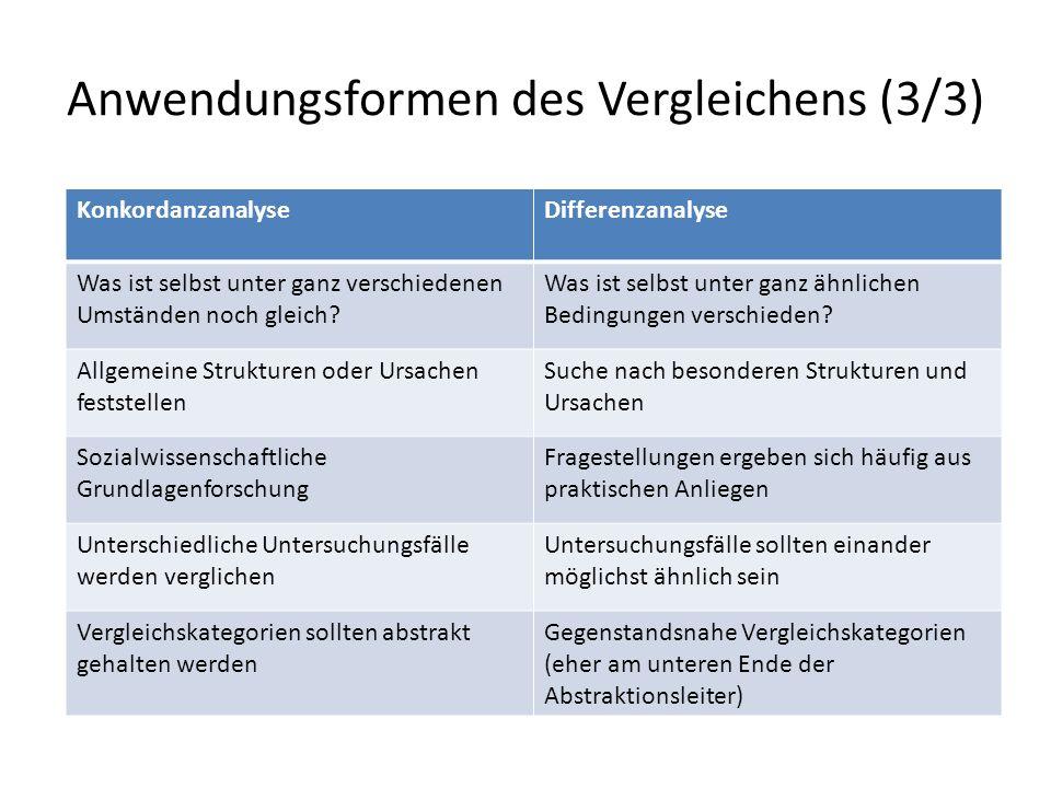 Forschungsstrategien beim Vergleichen Weber vs.