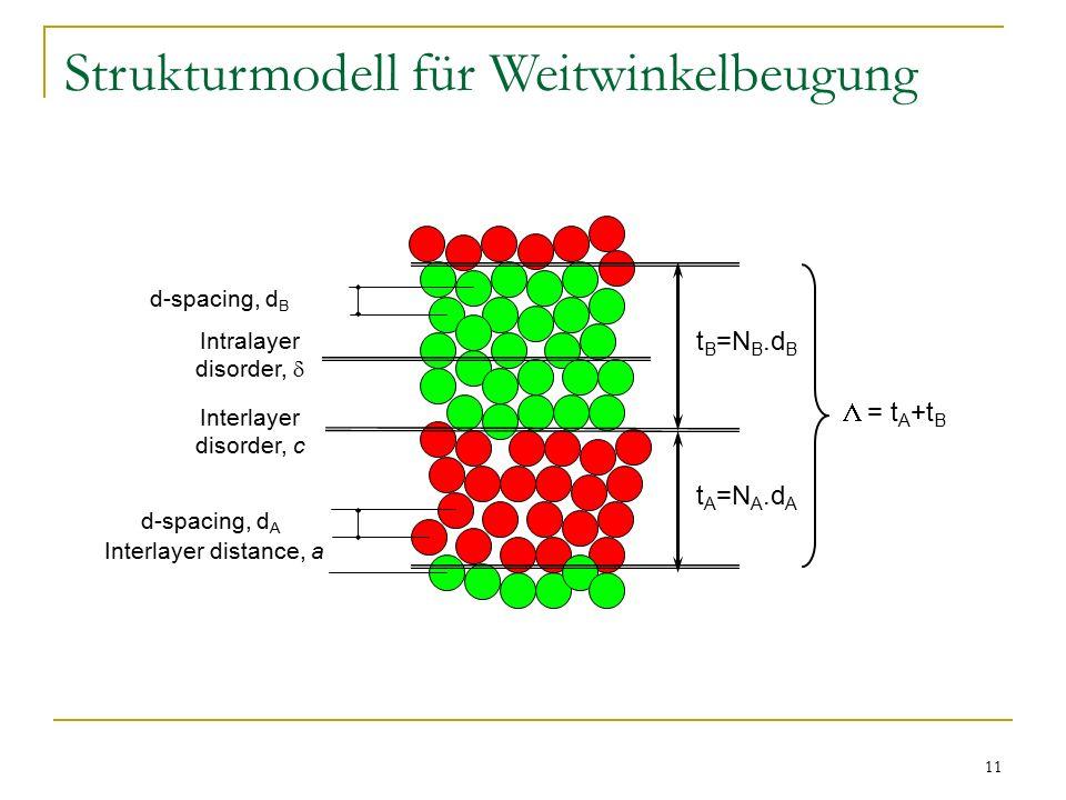 11 Strukturmodell für Weitwinkelbeugung t A =N A.d A t B =N B.d B Intralayer disorder,  d-spacing, d A Interlayer distance, a  = t A +t B Interlayer disorder, c d-spacing, d B