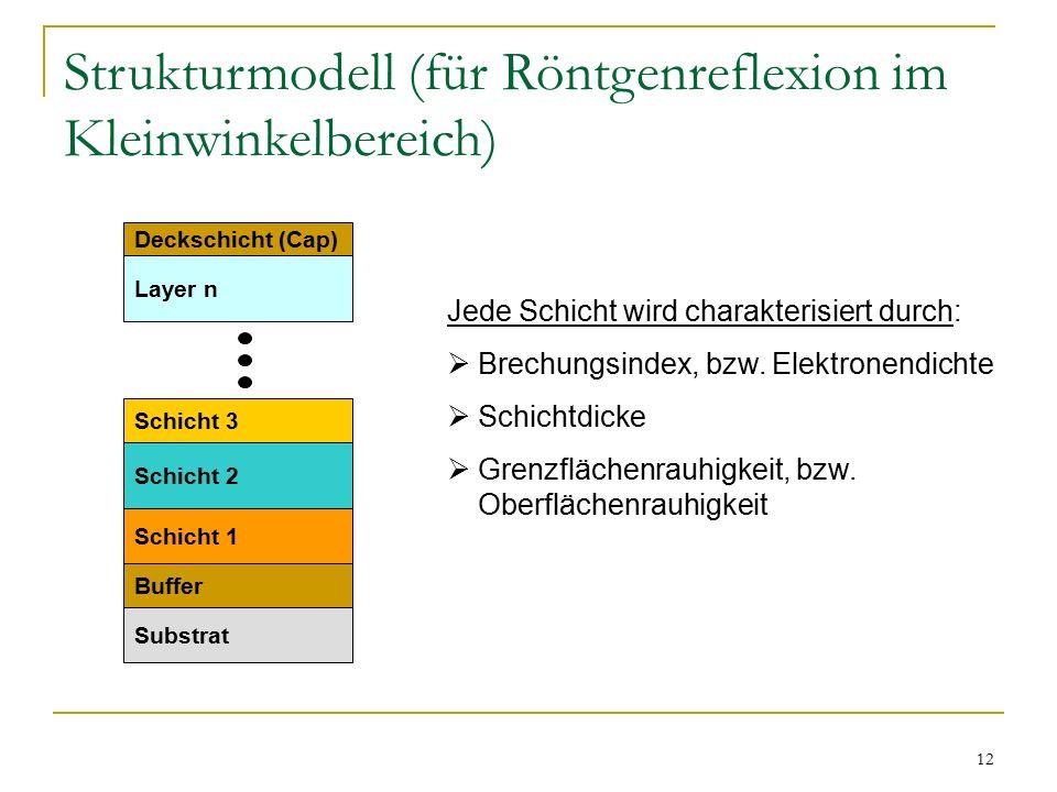 12 Strukturmodell (für Röntgenreflexion im Kleinwinkelbereich) Substrat Buffer Schicht 1 Schicht 2 Schicht 3 Layer n Deckschicht (Cap) Jede Schicht wird charakterisiert durch:  Brechungsindex, bzw.