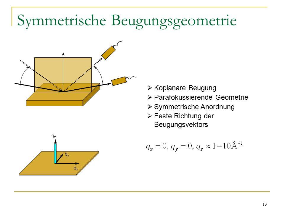 13 Symmetrische Beugungsgeometrie qzqz qxqx qyqy  Koplanare Beugung  Parafokussierende Geometrie  Symmetrische Anordnung  Feste Richtung der Beugu