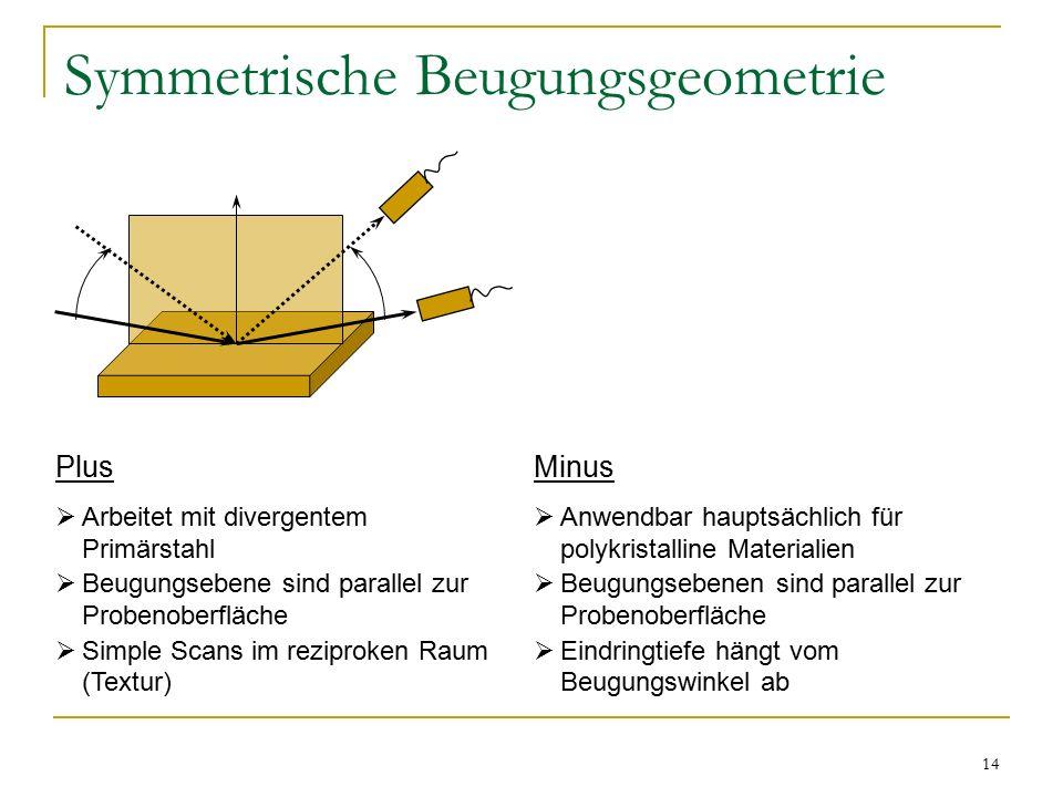 14 Symmetrische Beugungsgeometrie Plus  Arbeitet mit divergentem Primärstahl  Beugungsebene sind parallel zur Probenoberfläche  Simple Scans im reziproken Raum (Textur) Minus  Anwendbar hauptsächlich für polykristalline Materialien  Beugungsebenen sind parallel zur Probenoberfläche  Eindringtiefe hängt vom Beugungswinkel ab