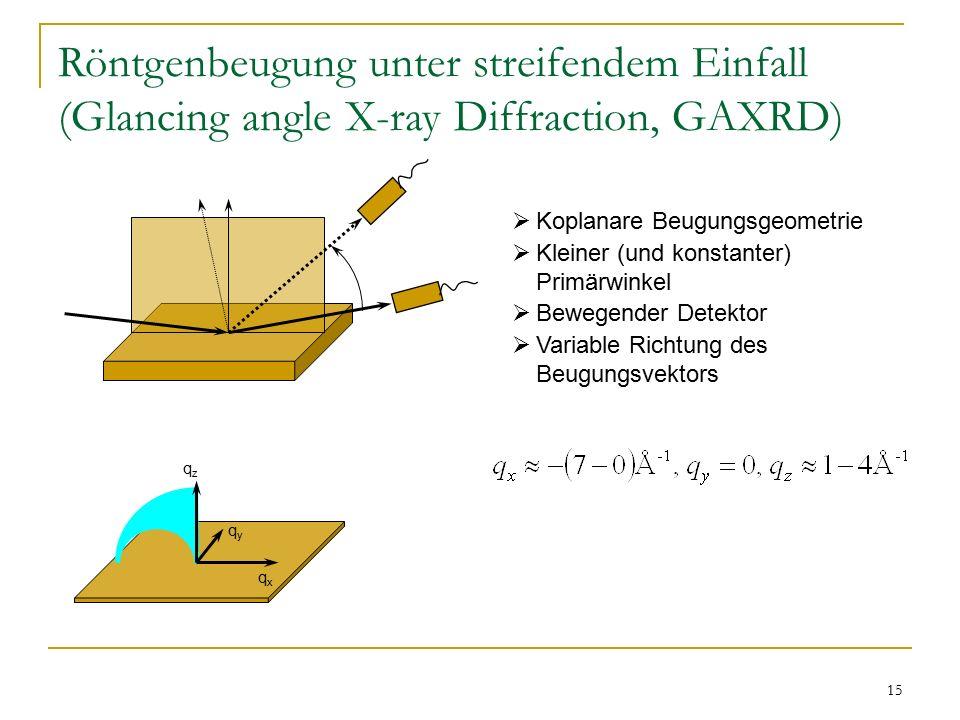 15 Röntgenbeugung unter streifendem Einfall (Glancing angle X-ray Diffraction, GAXRD) qzqz qyqy qxqx  Koplanare Beugungsgeometrie  Kleiner (und konstanter) Primärwinkel  Bewegender Detektor  Variable Richtung des Beugungsvektors