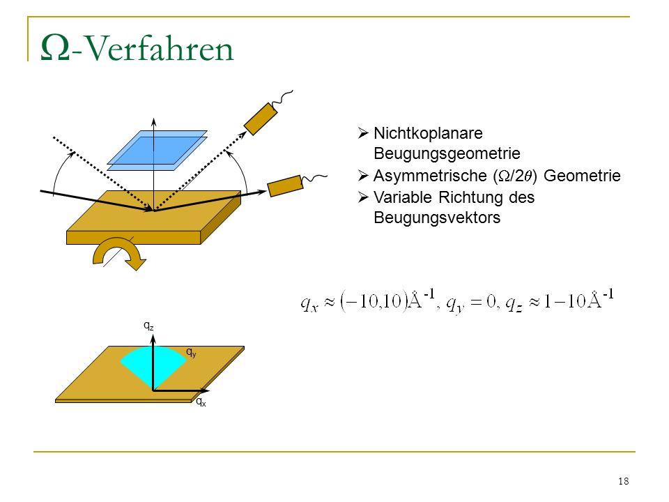 18  -Verfahren qzqz qxqx qyqy  Nichtkoplanare Beugungsgeometrie  Asymmetrische (  /2  ) Geometrie  Variable Richtung des Beugungsvektors