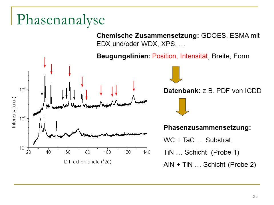 25 Phasenanalyse Chemische Zusammensetzung: GDOES, ESMA mit EDX und/oder WDX, XPS, … Beugungslinien: Position, Intensität, Breite, Form Datenbank: z.B.