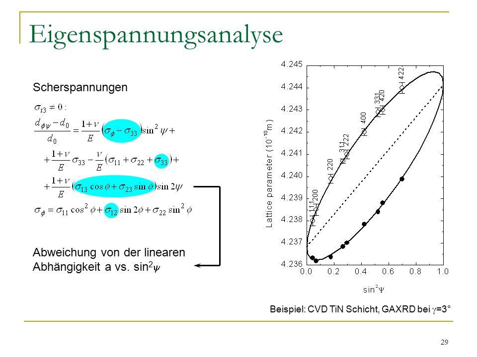 29 Eigenspannungsanalyse Scherspannungen Abweichung von der linearen Abhängigkeit a vs.