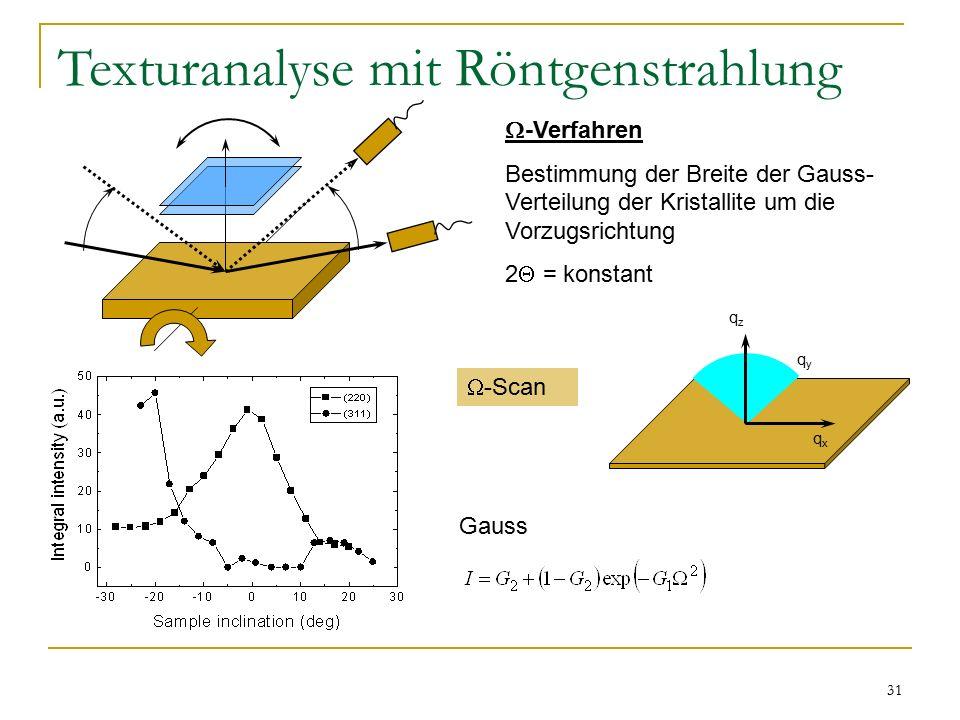 31 Texturanalyse mit Röntgenstrahlung  -Verfahren Bestimmung der Breite der Gauss- Verteilung der Kristallite um die Vorzugsrichtung 2  = konstant Gauss qzqz qxqx qyqy  -Scan