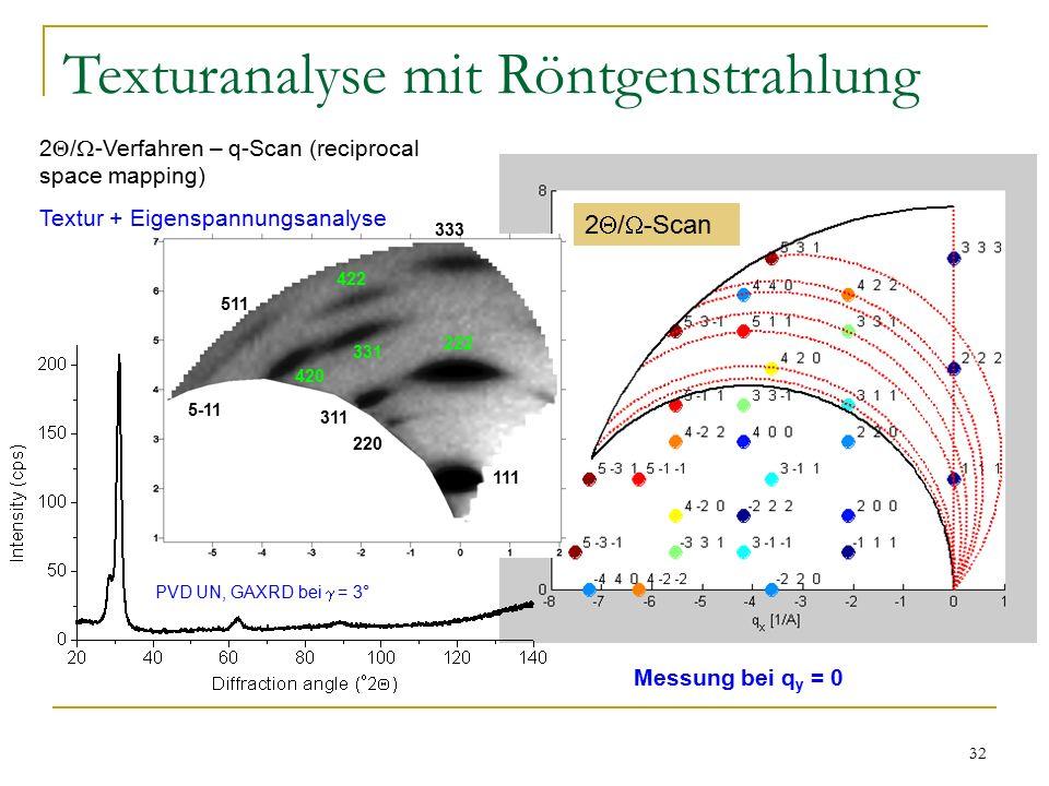 32 Texturanalyse mit Röntgenstrahlung 111 222 333 220 311 331 422 420 5-11 511 2  /  -Verfahren – q-Scan (reciprocal space mapping) Textur + Eigenspannungsanalyse PVD UN, GAXRD bei  = 3° Messung bei q y = 0 2  /  -Scan
