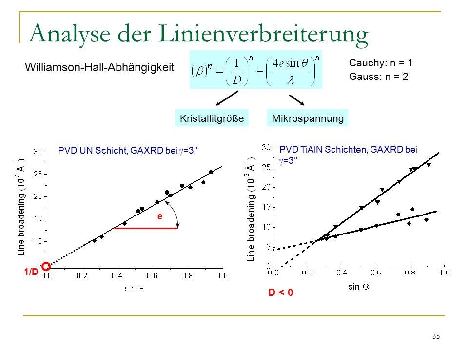35 Analyse der Linienverbreiterung Williamson-Hall-Abhängigkeit 1/D e KristallitgrößeMikrospannung PVD UN Schicht, GAXRD bei  =3° D < 0 Cauchy: n = 1 Gauss: n = 2 PVD TiAlN Schichten, GAXRD bei  =3°