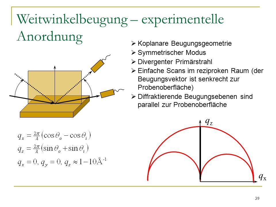 39 Weitwinkelbeugung – experimentelle Anordnung  Koplanare Beugungsgeometrie  Symmetrischer Modus  Divergenter Primärstrahl  Einfache Scans im reziproken Raum (der Beugungsvektor ist senkrecht zur Probenoberfläche)  Diffraktierende Beugungsebenen sind parallel zur Probenoberfläche qxqx qzqz